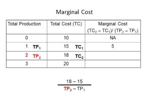 how to find marfinal cost