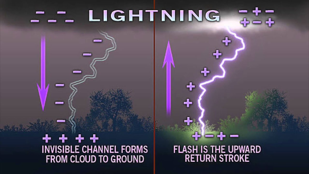 The Difference Between Positive and Negative Cloud to Ground Lightning - YouTube & The Difference Between Positive and Negative Cloud to Ground ...