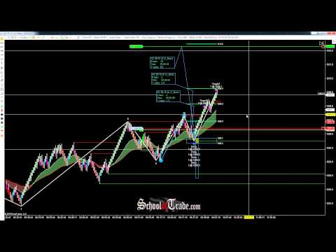 WAVE Trading Gold Futures; SchoolOfTrade.com