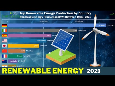 Top Renewable Energy Production by Country (2021)