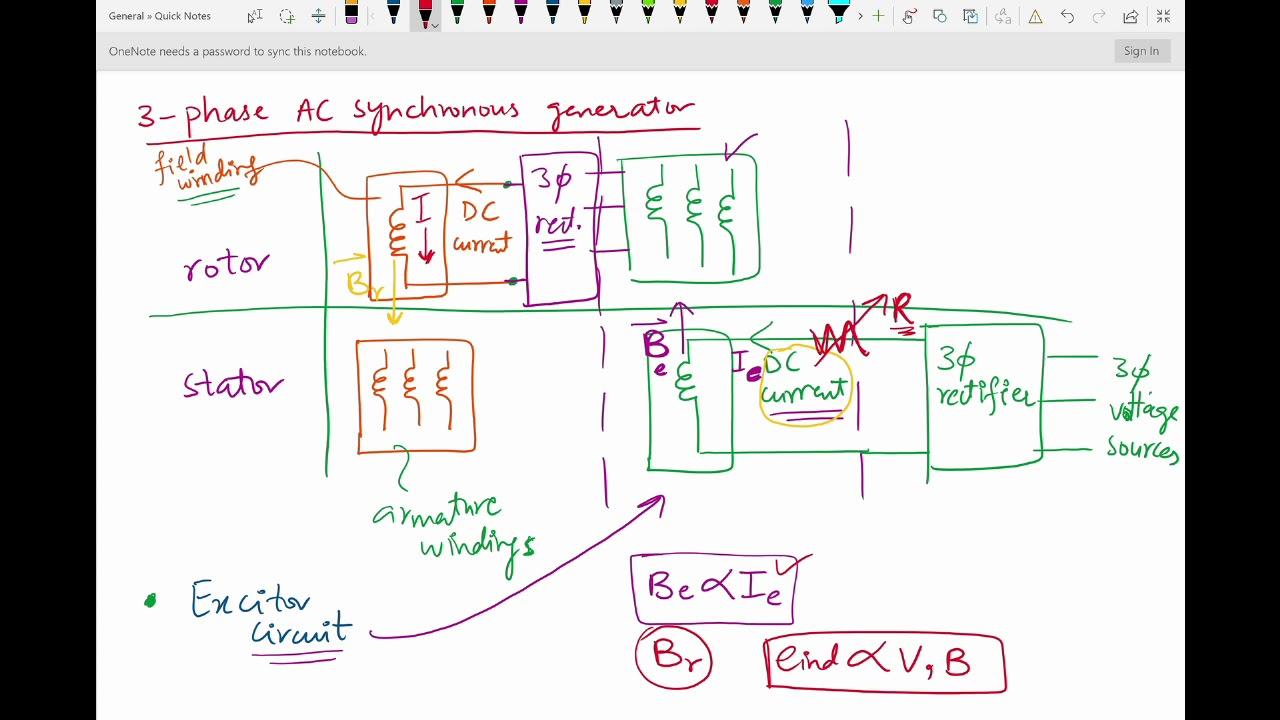 medium resolution of 3 phase ac synchronous generator with brushless exciter circuit 3 phase brushless generator wiring diagram
