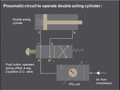 How The Pneumatic Circuit Works Single Acting Double Acting