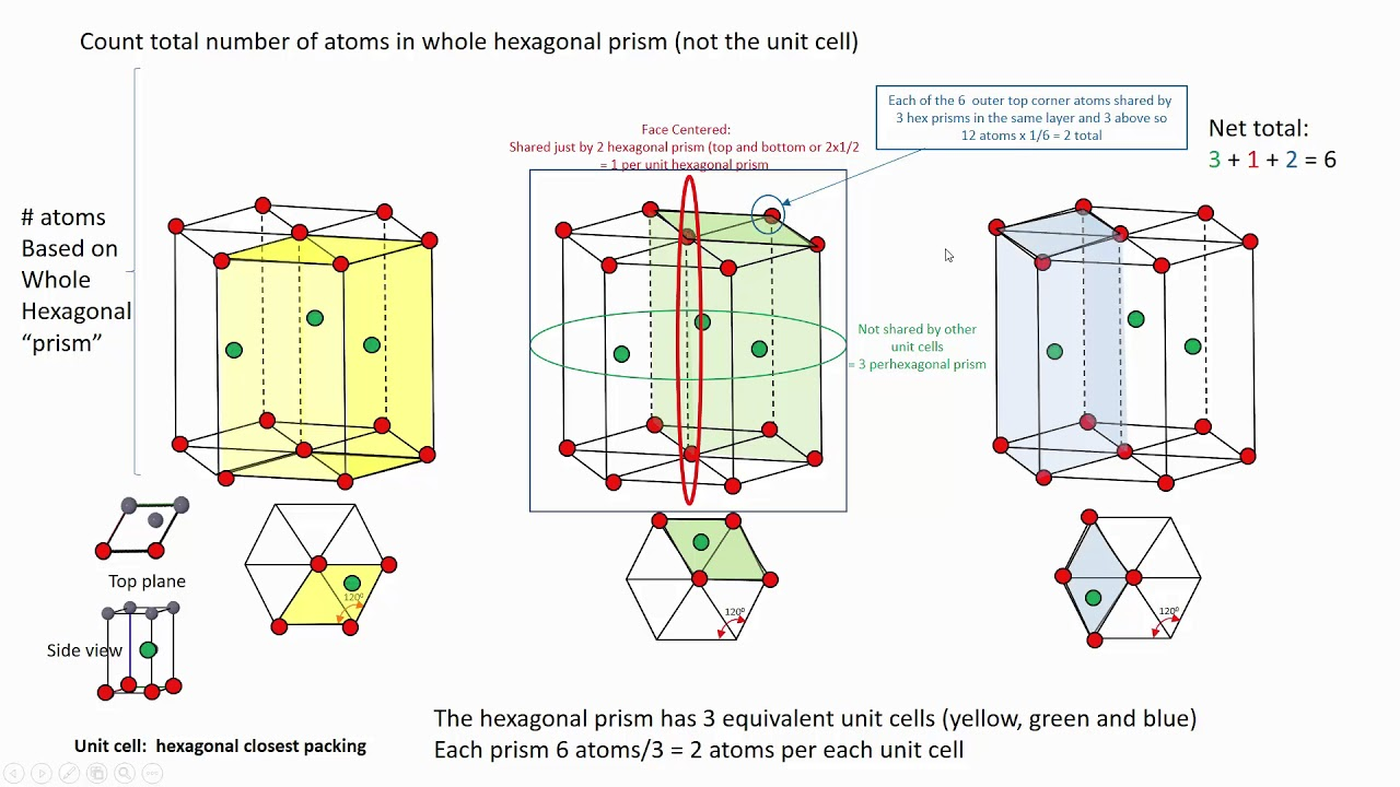 number of atoms in hexagonal unit cell