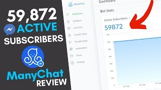manyChat Review: How I Built A Messenger List of 59,872 Subscribers