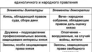 Тема 3. Население Древней Руси по