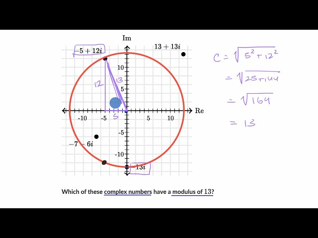 Complex numbers with the same modulus (absolute value)