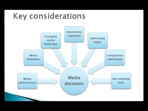 Integrated Marketing Communications for International Market