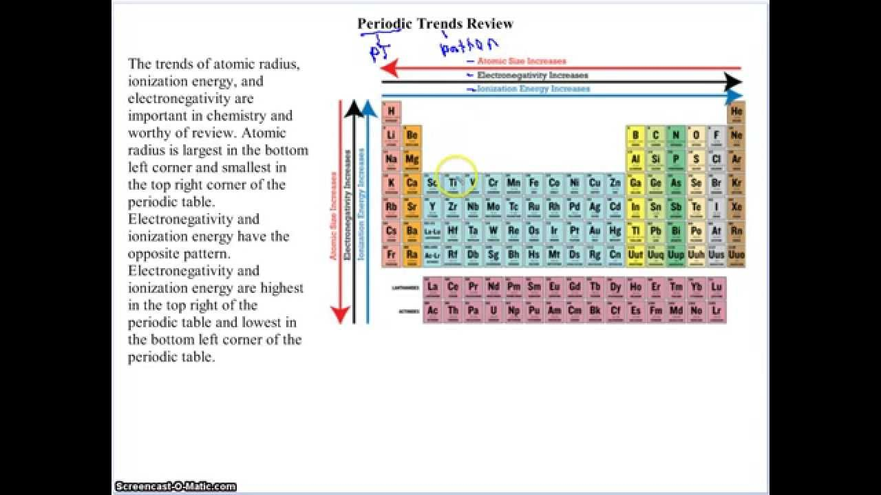 Periodic trends review aichs youtube periodic trends review aichs gamestrikefo Choice Image