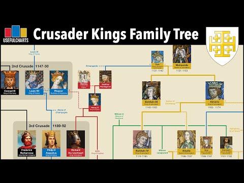 Crusader Kings Family Tree | Kingdom Of Jerusalem