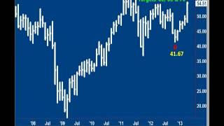 Andy Chambers: Stock Market Update May 2, 2013