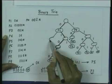 Lecture - 22 IP Addressing Lookup And Packet Classification