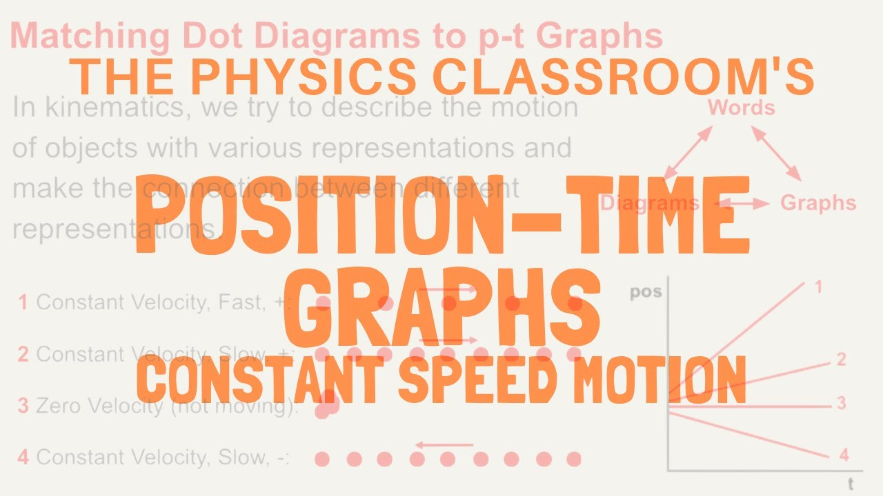 Position-Time Graphs: Constant Speed Video Tutorial