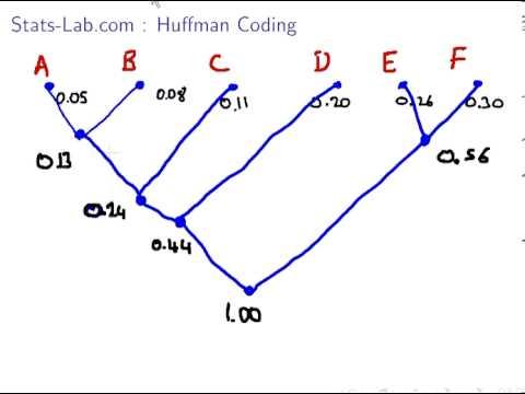 Mathematics for Computing : Huffman Code (Tree Approach)