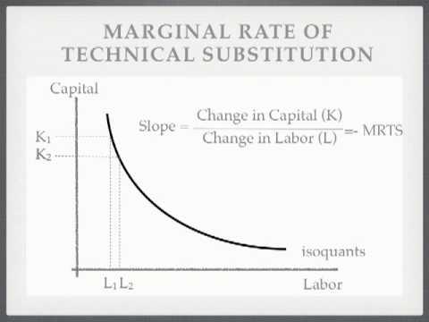 Cost Function Microeconomics and economics - YouTube