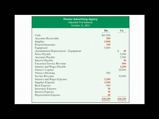 Preparing Financial Statements from an Adj Trial Balance