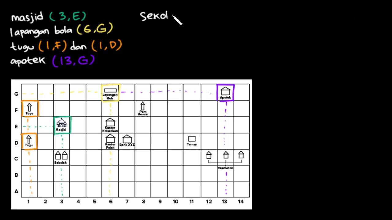 Menggambar letak benda dengan posisi tertentu | Sistem ...