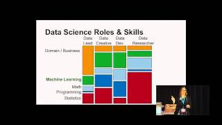 Melanie Warrick: How to Get Started with Machine Learning - PyCon 2014