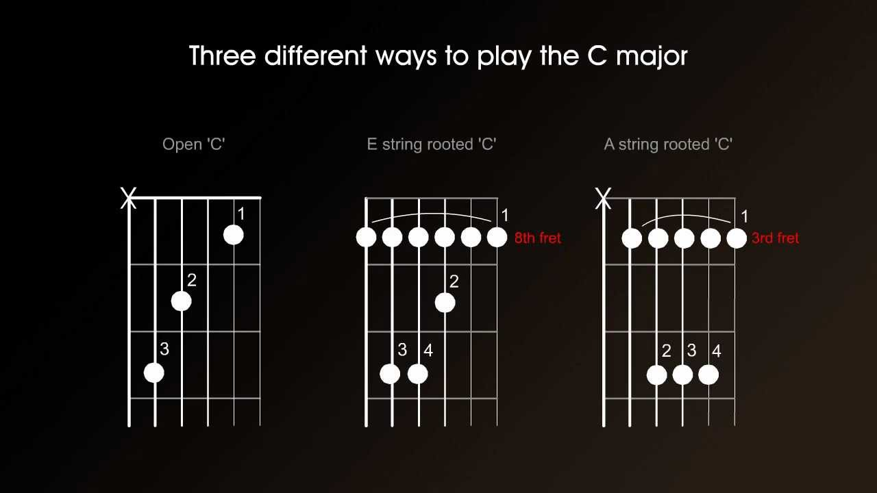 Guitar Chord Theory One Major And Minor Chord Structure Triads