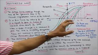 ELECTROMAGNETISM - PART - 06 - FACTORS AFFECTING HYSTERESIS LOOP AND ITS IMPORTANCE