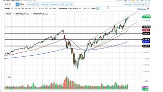 S&P 500 and NASDAQ 100 Forecast July 13, 2020