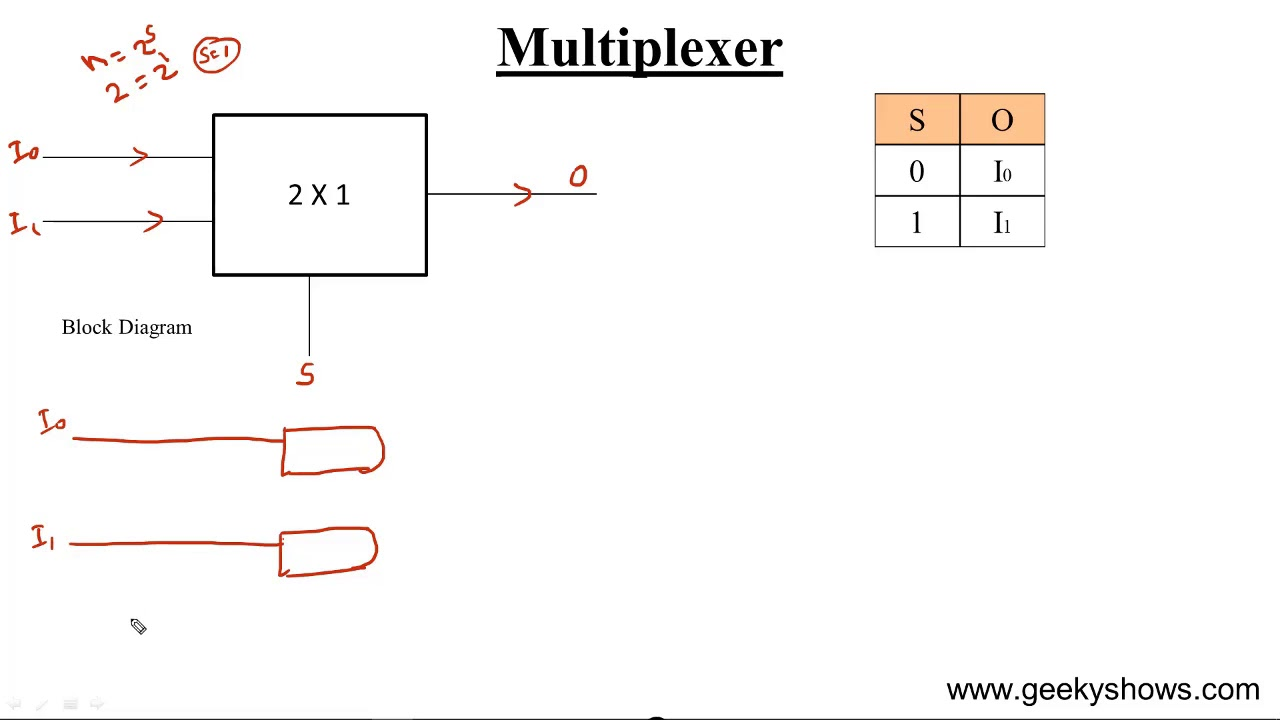 design 2 x 1 multiplexer hindi  [ 1280 x 720 Pixel ]