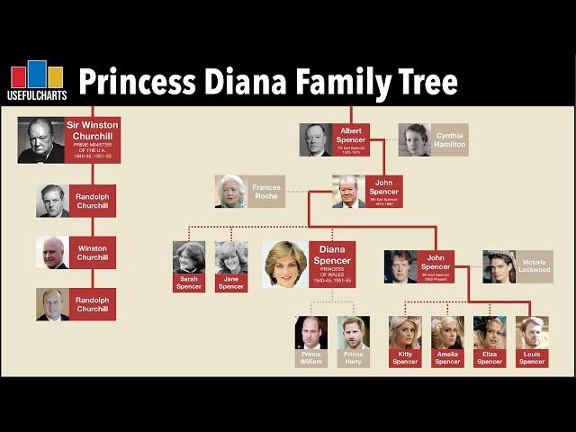 Princess Diana Family Tree | Spencer-Churchill Dynasty
