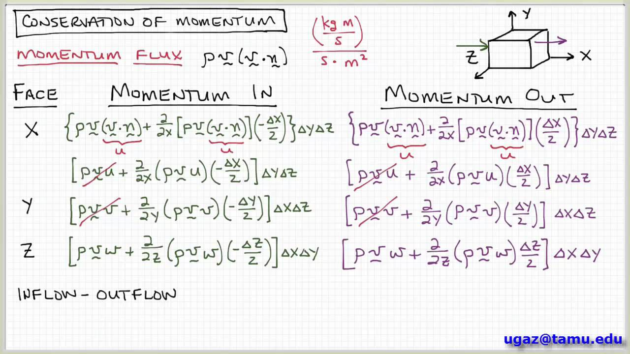 Conservation of Momentum, part 3 - Lecture 4 3 - Chemical Engineering Fluid  Mechanics