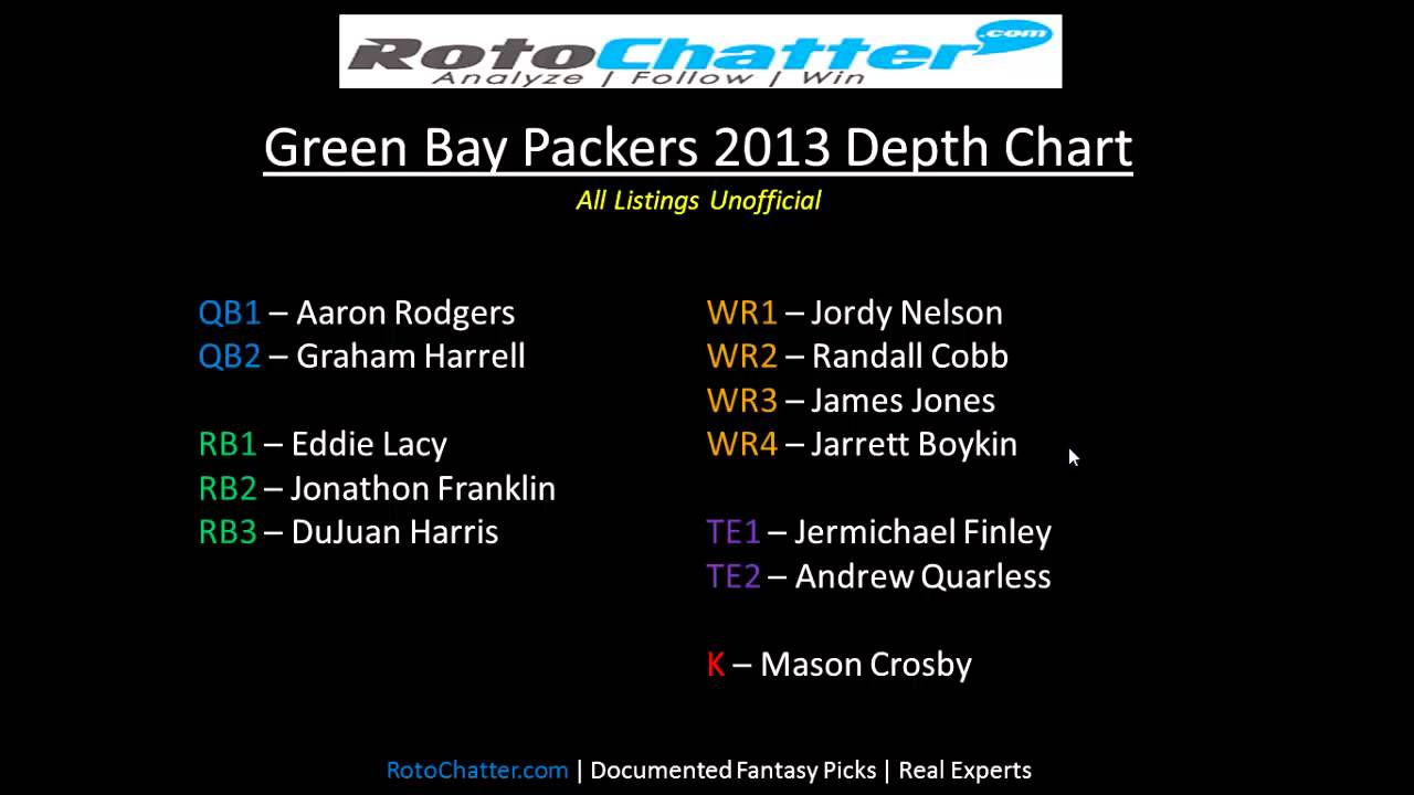 Green Bay Packers Depth Chart 2017 Rotochatter Fantasy Lineup Help