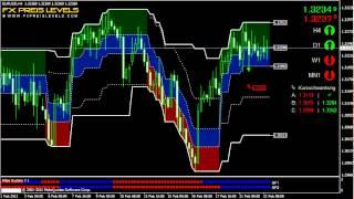Forex Handelssystem: Swing Trading EUR/USD 4H