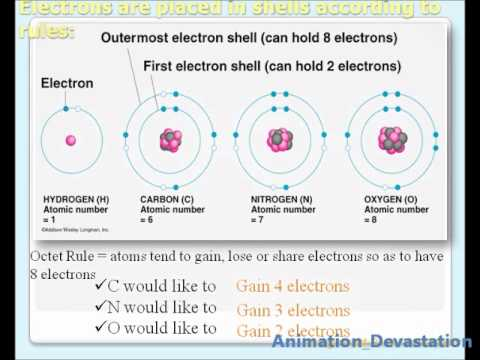 Atomic Electron Shells - Animated Presentation
