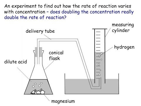 IGCSE Chemistry: Rates of Reaction