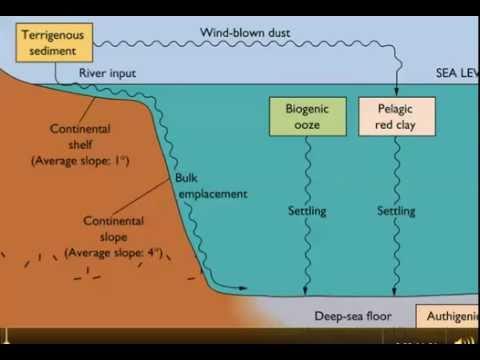 sedimentation course pack