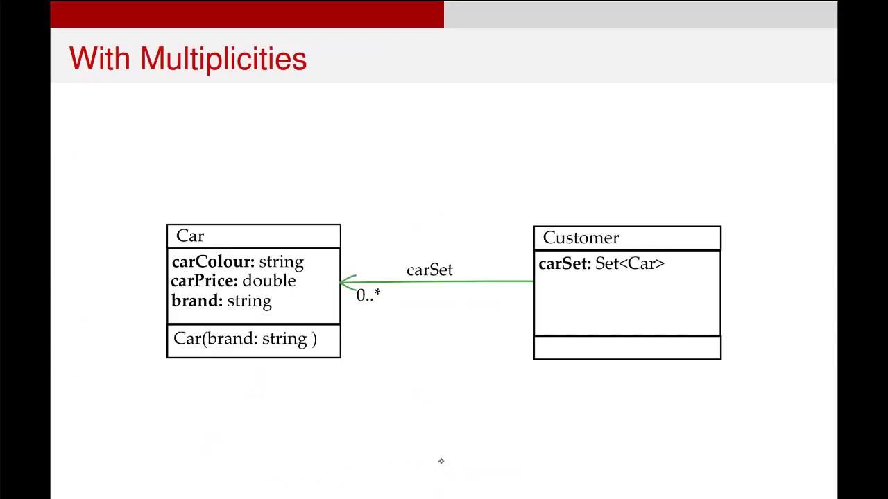 UML Class Diagrams - Implementation