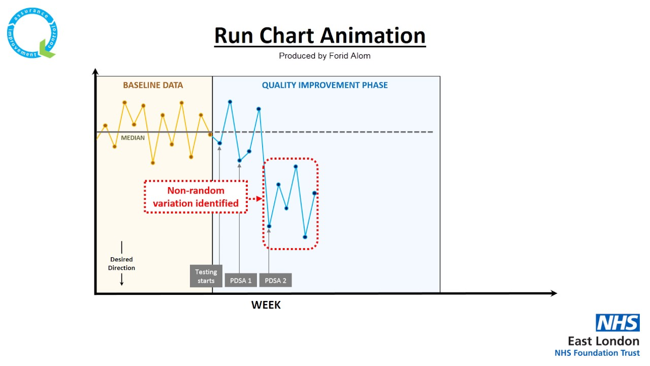 Elft run chart animation youtube elft run chart animation ccuart Image collections