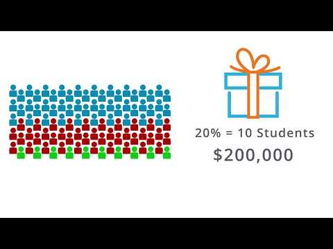 The ROI of Saving Students - SponsoredScholar