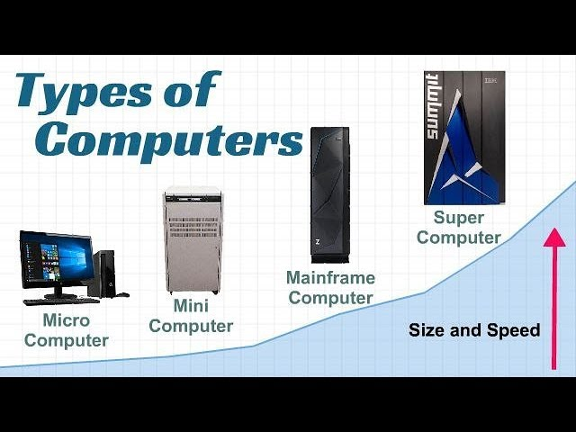 Types Of Computer Youtube