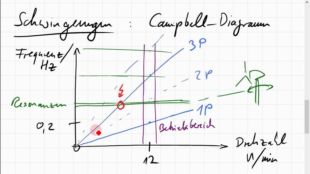 Schwingungen einer Windkraftanlage; Campbell-Diagramm - YouTube