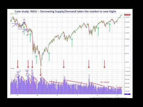 Practical Applications of the Wyckoff Method of Trading and Investing