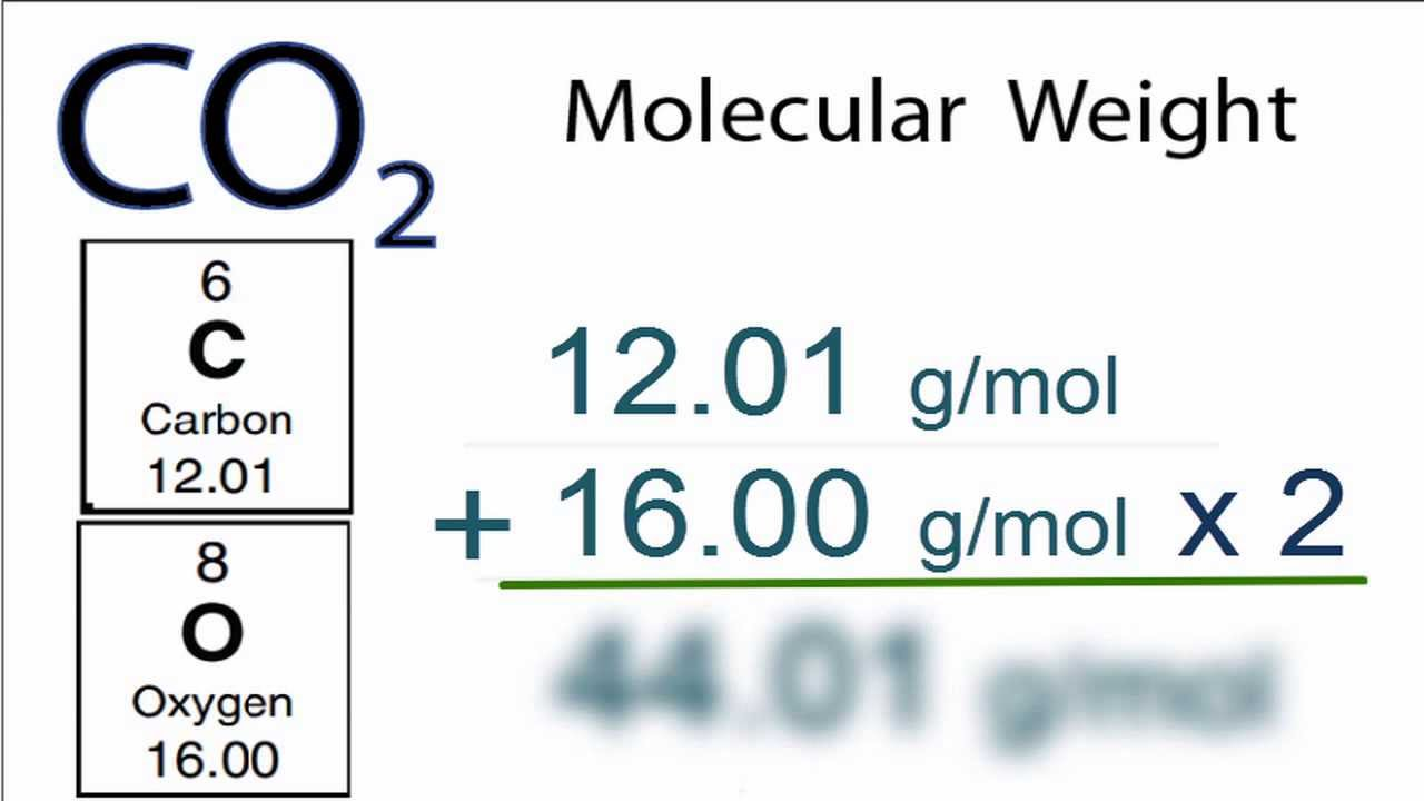 CO2 Molecular Weight: How to find the Molar Mass of CO2 - YouTube