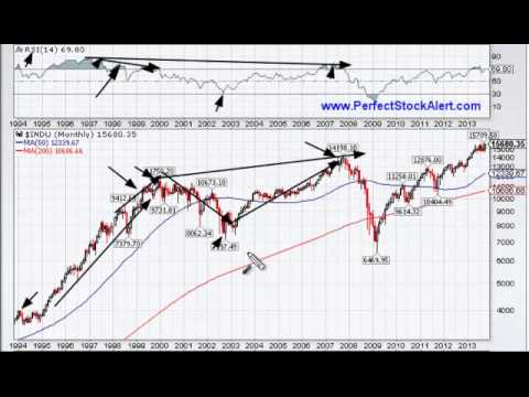 Dow: The Long & Short of It 10-29-2013