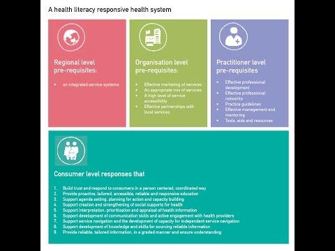 The Health Literacy Response Framework