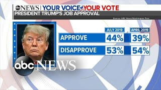 Trump's approval ratings on the rise