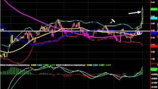Stock Market Today: AMD - May 1, 2013