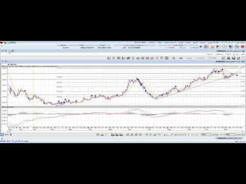 Technical Analysis Dubai Stock Market Emaar AND DFM  Chart Index