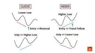 Forex สอน เทรด : 061 - เทคนิค เทรด Divergence ให้ชนะมากขึ้น