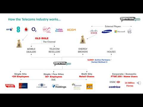 LTB - Telecoms Industry Explained