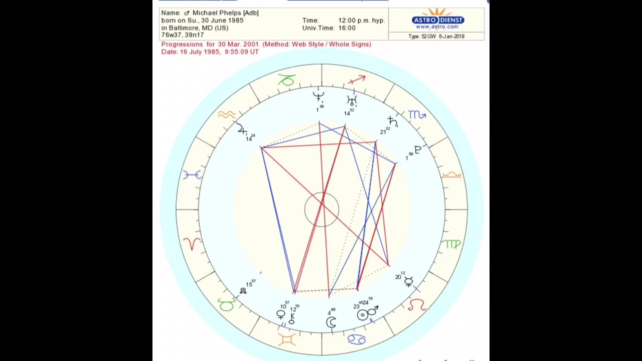 Free birth chart and prediction gallery chart design ideas progressed birth chart images chart design ideas michael phelps astrology a brief look at birth chart geenschuldenfo Image collections