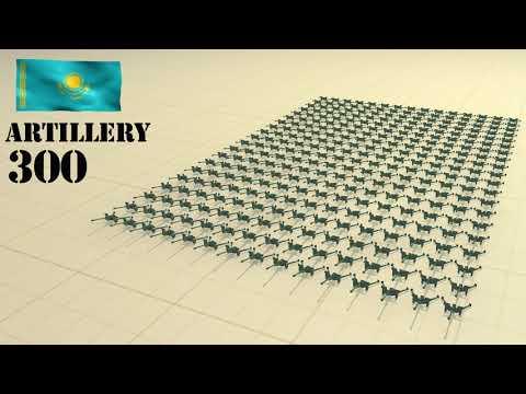 Kazakhstan Army Size 2020 - 3D