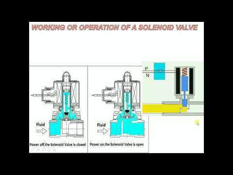 WORKING OR OPERATION OF SOLENOID VALVE