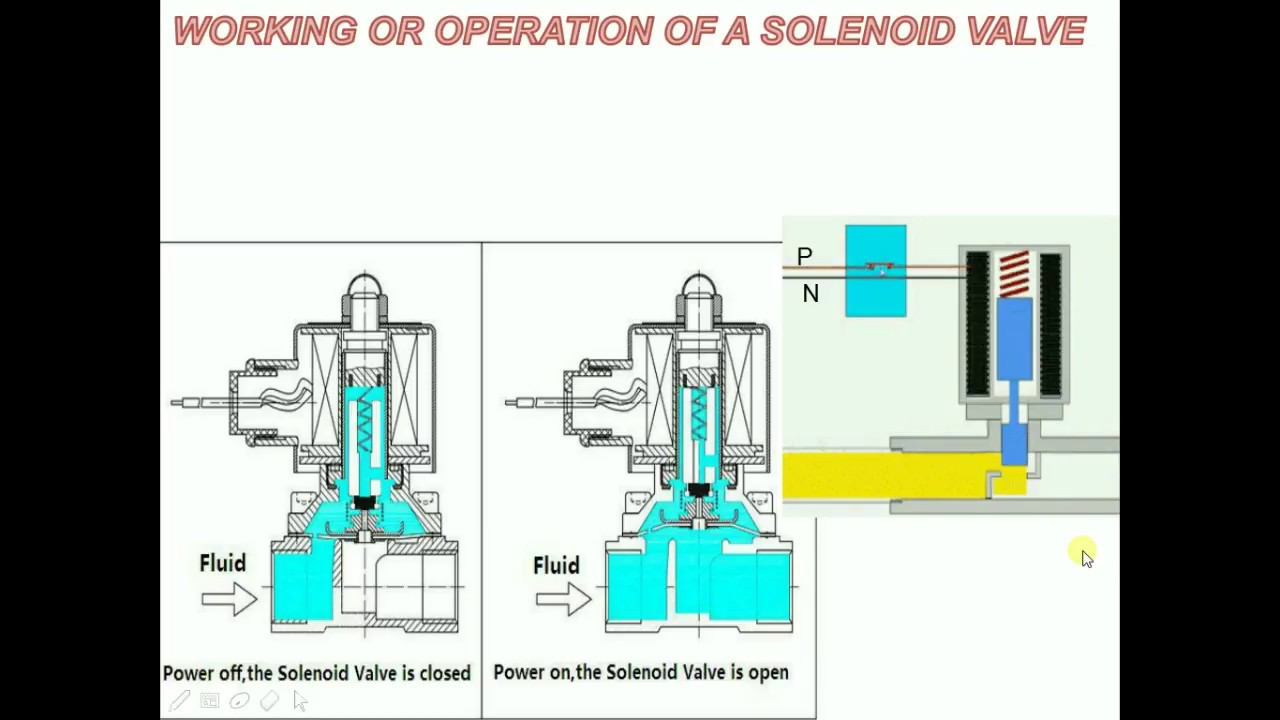 Working Or Operation Of Solenoid Valve Youtube Asco Limit Switch Wiring Diagram